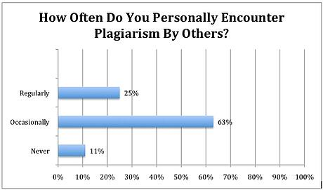 ith survey often
