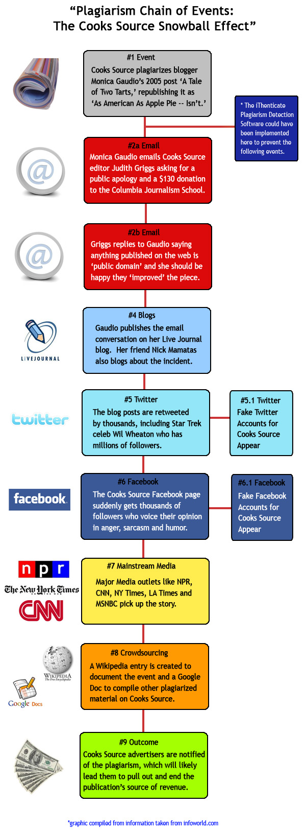 plagiarism chain of events