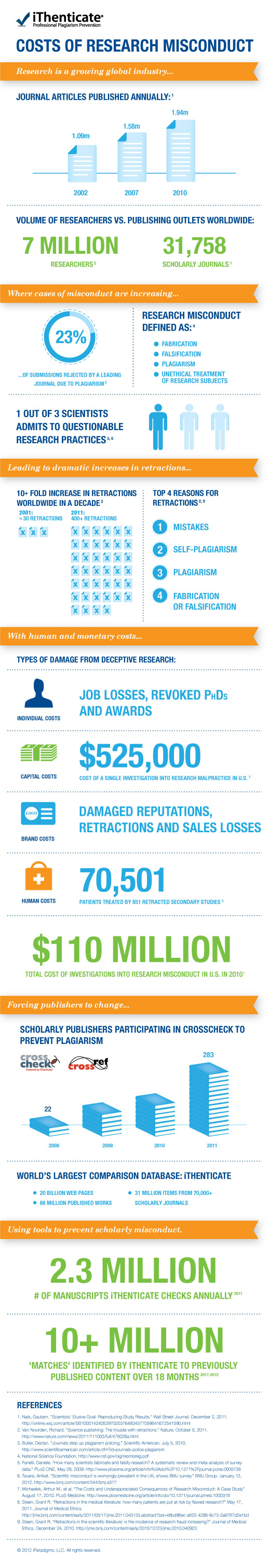 iThenticate Research Misconduct Infographic